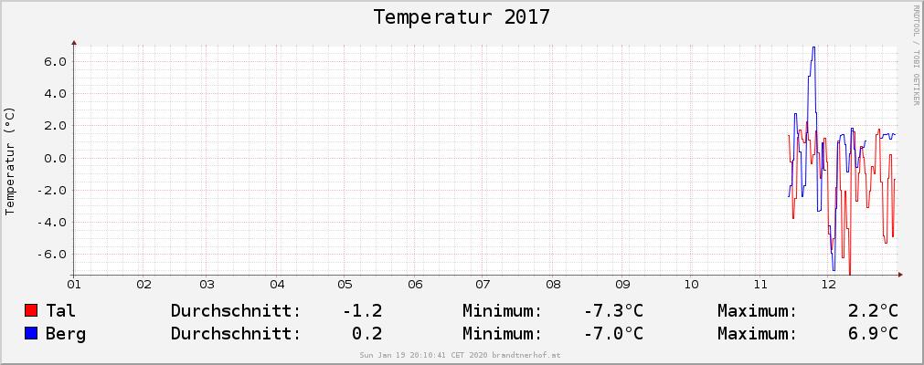 Temperatur 2017