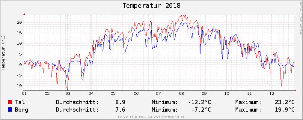 Temperatur 2018