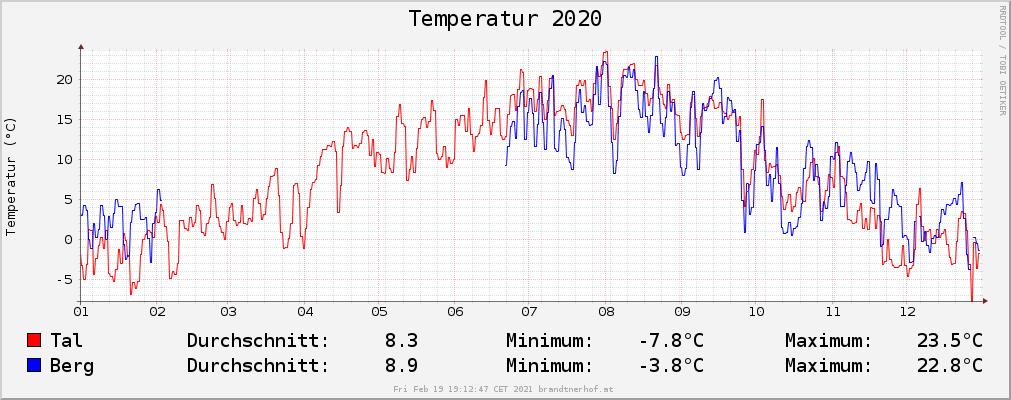 Temperatur 2020