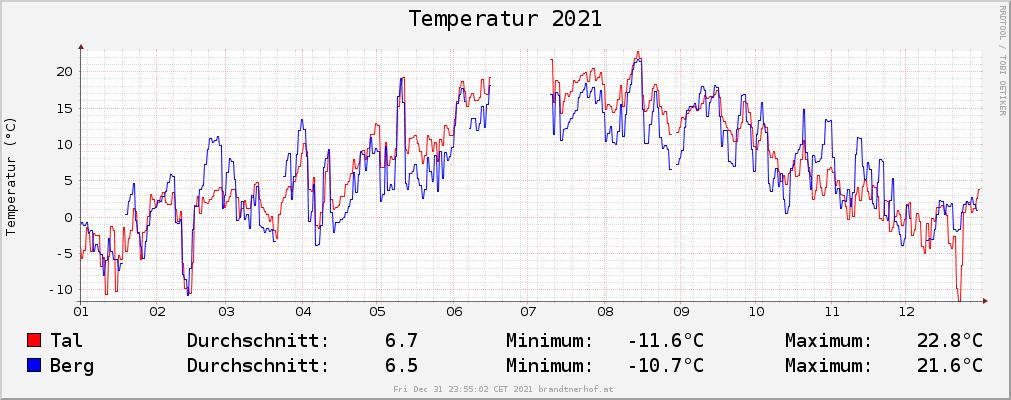 Temperatur 2021