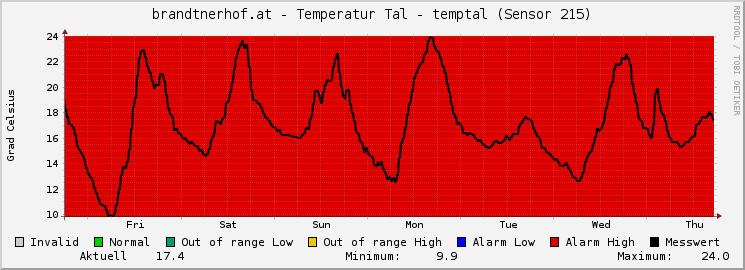 Waidring über 1Woche Temperatur im Tal
