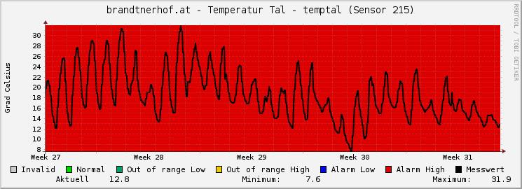Waidring über 1Monat Temperatur im Tal