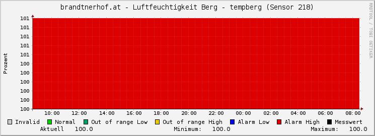 Waidring über 24Stunden Luftfeuchtigkeit am Berg