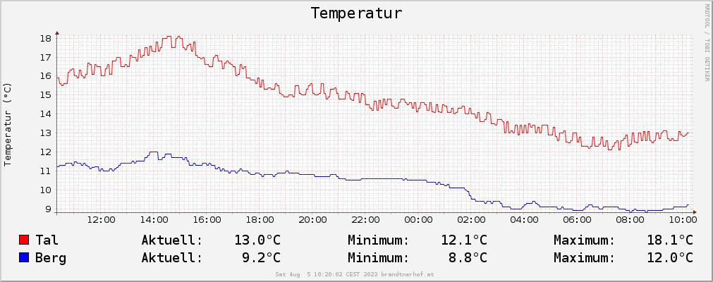 Temperaturkurven Diagramm Berg und Tal über 24Stunden gemessen in Waidring